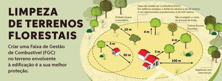 Sessão de Sensibilização no âmbito da Floresta Segura