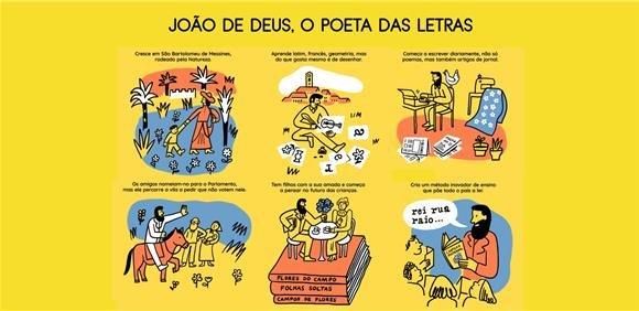 Exposição 'JOÃO DE DEUS - O POETA DAS LETRAS'